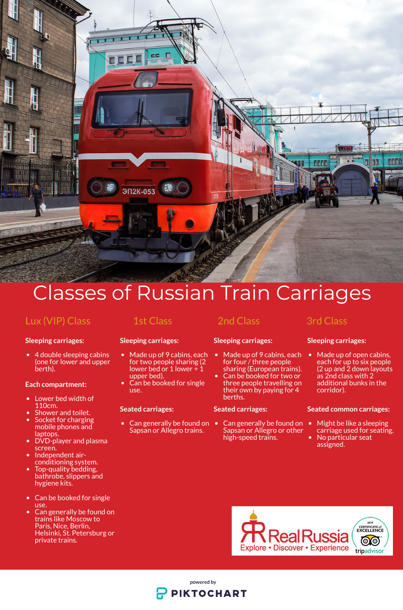 A Beginner S Guide To Russian Train Travel